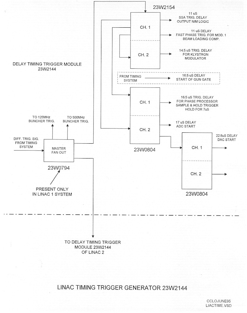 Linac Low Level Rf System Block Diagram Delay Of The Trigger Module
